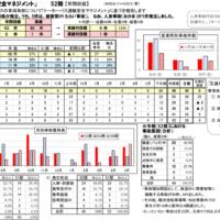 トーホーバス運輸安全マネジメント【第52期総括】